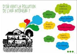 Illustration : La pollution envahit nos maisons
